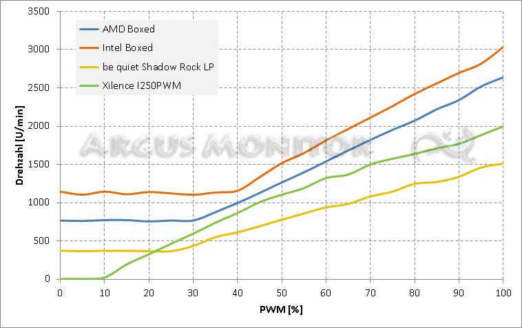Typische Lüfterkennlinien verschiedener PWM-Lüfter
