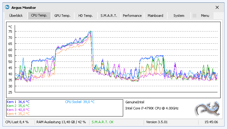 Graph mit Verlauf der CPU-Temperatur über die Zeit