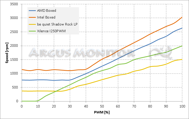 Typical fan control characteristics of different PWM case fans