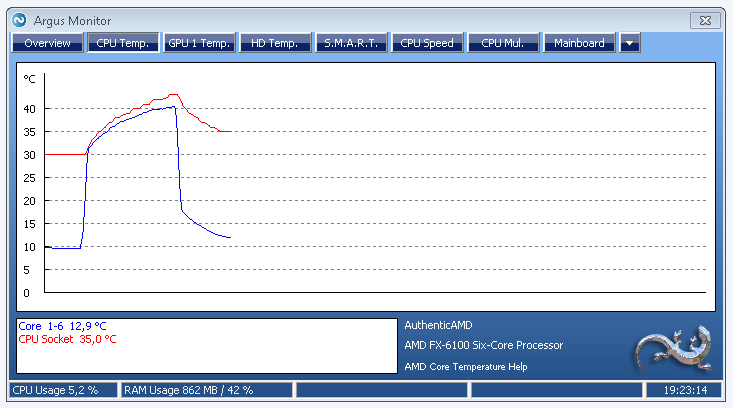 AMD Bulldozer temperature of the on-chip temperature sensor