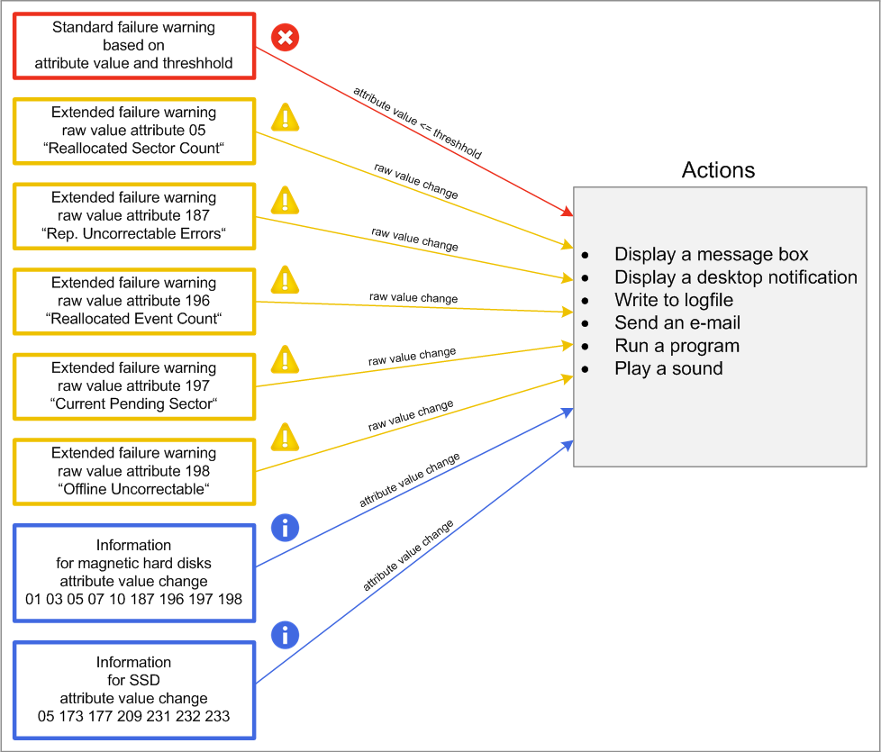 S.M.A.R.T. Monitoring categories and flow chart