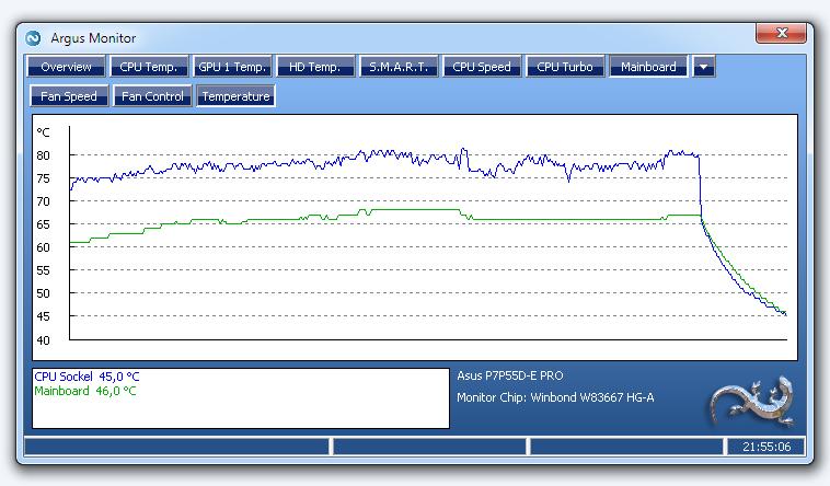 Graph displaying temperatures of different temperature sensors