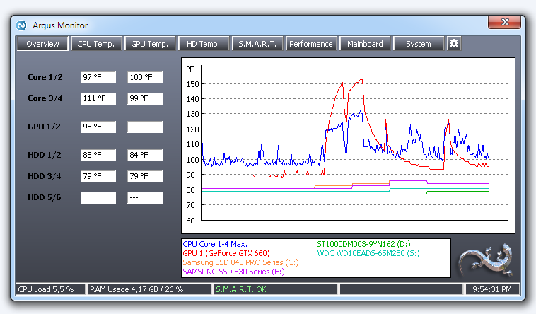 Monitor temperatures of CPU, graphics card, hard disks and fan speeds
