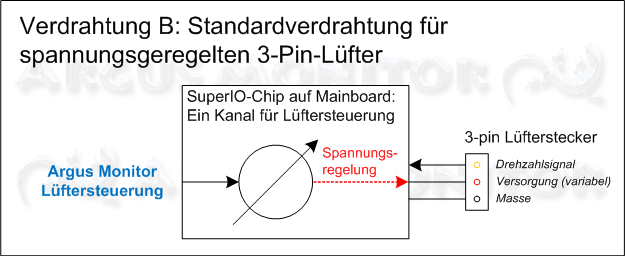 Standardverdrahtung für spannungsgeregelten 3-Pin-Lüfter
