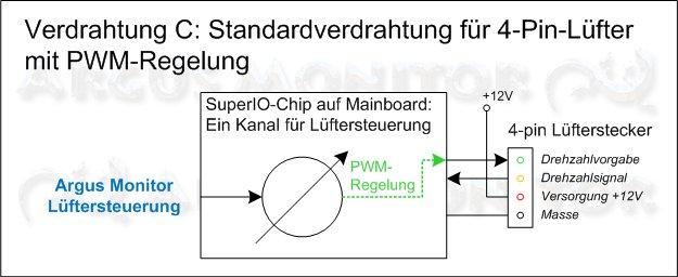 Standardverdrahtung für 3-Pin-Lüfter mit PWM-Regelung