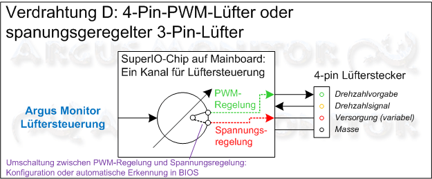 4-Pin PWM-Lüfter oder spannungsgeregelter 3-Pin-Lüfter