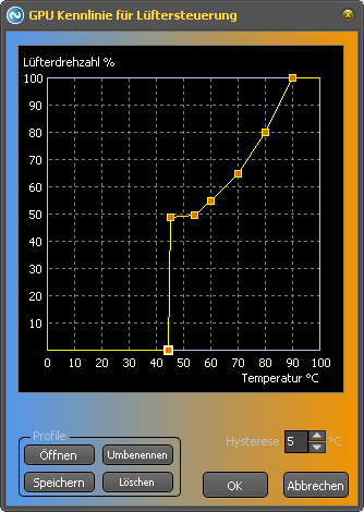 Reglerkennlinie für GPU-Regler