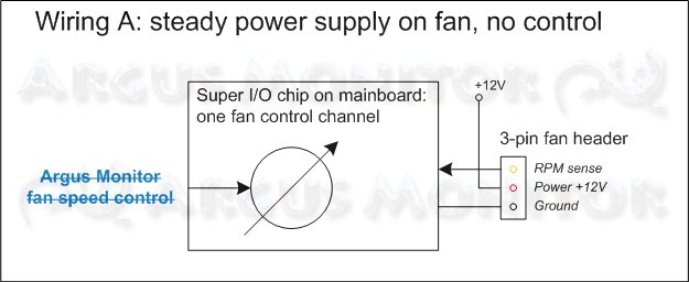 3-pin fan connector, power supply directly from power supply unit