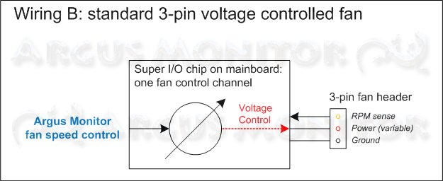 Standard wiring for voltage-controlled 3-pin fan