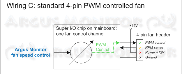 Standard wiring for 3-pin fan with PWM control