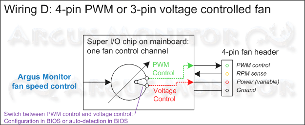 4-pin PWM fan or voltage-controlled 3-pin fan