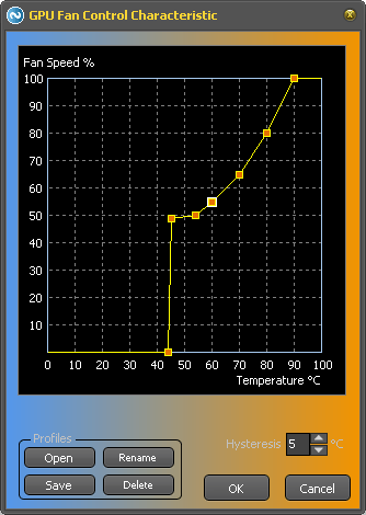 Controller characteristic curve for GPU fan controller