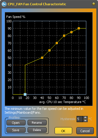 Controller characteristic curve for fans connected to the mainboard